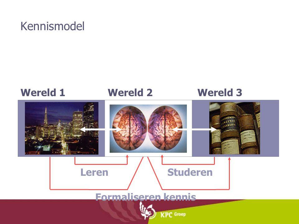 Kennismodel Wereld 1 Formaliseren kennis Wereld 3 Wereld 2 LerenStuderen
