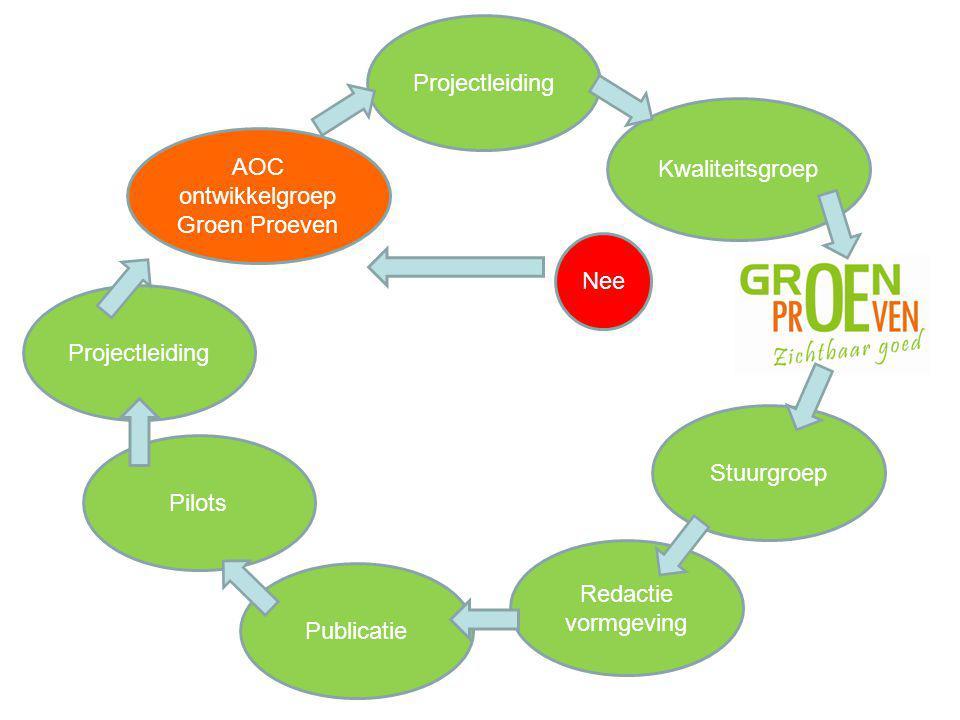 AOC ontwikkelgroep Groen Proeven Nee Kwaliteitsgroep Projectleiding Stuurgroep Pilots Redactie vormgeving Publicatie