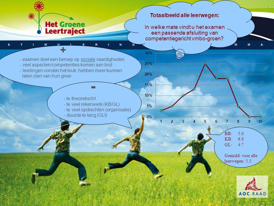 Suggesties Stimuleringsprogramma 2009-2010.