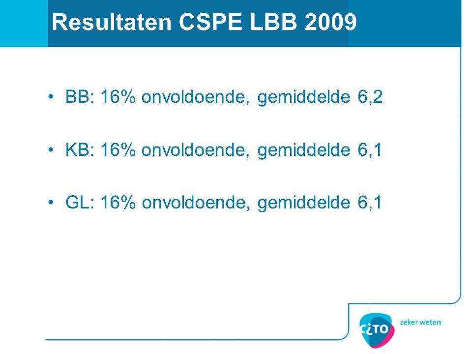 Resultaten CSPE LBB 2009 BB: 16% onvoldoende, gemiddelde 6,2 KB: 16% onvoldoende, gemiddelde 6,1 GL: 16% onvoldoende, gemiddelde 6,1