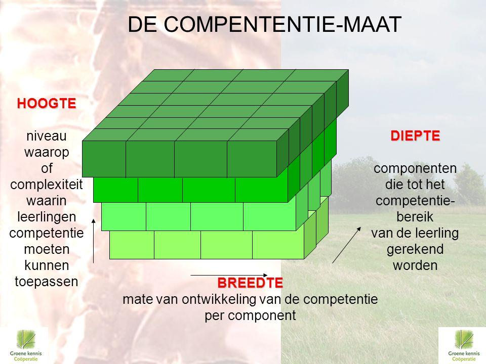 HOOGTE HOOGTE niveau waarop of complexiteit waarin leerlingen competentie moeten kunnen toepassen BREEDTE BREEDTE mate van ontwikkeling van de compete