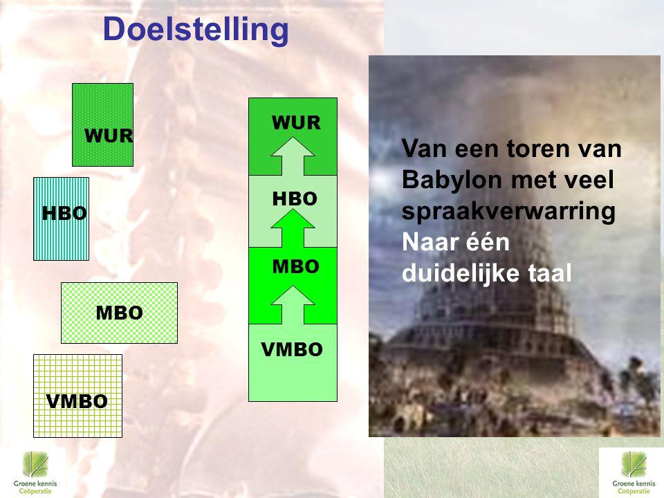 MBO HBO WUR VMBO MBO WUR Van lossen onderwijslagen Naar Leerstroken HBO MBO VMBO Van een toren van Babylon met veel spraakverwarring Naar één duidelij