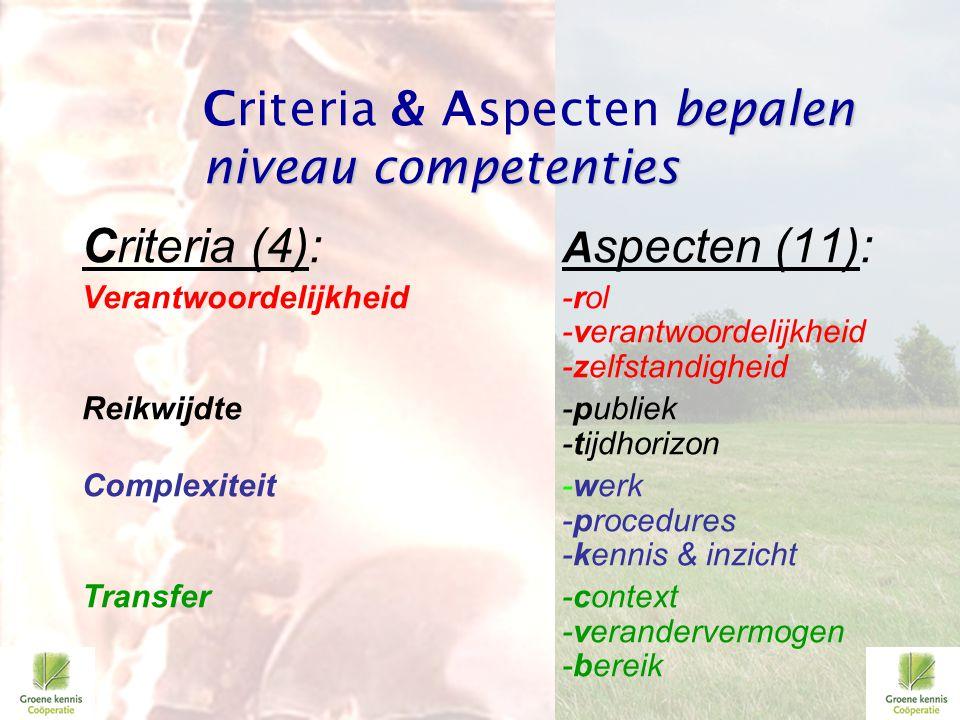 Criteria (4): A specten (11): Verantwoordelijkheid-rol -verantwoordelijkheid -zelfstandigheid Reikwijdte-publiek -tijdhorizon Complexiteit-werk -proce