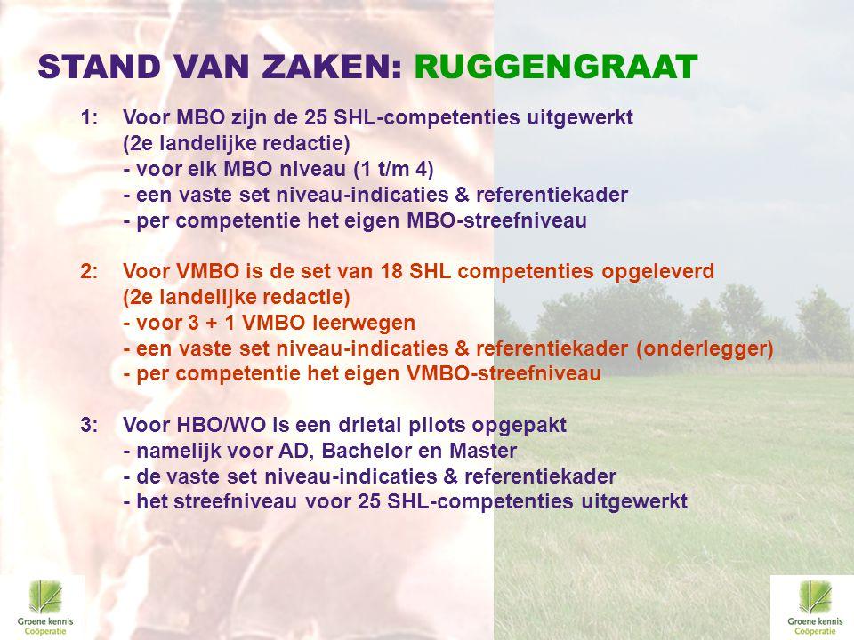 STAND VAN ZAKEN: RUGGENGRAAT 1: Voor MBO zijn de 25 SHL-competenties uitgewerkt (2e landelijke redactie) - voor elk MBO niveau (1 t/m 4) - een vaste s