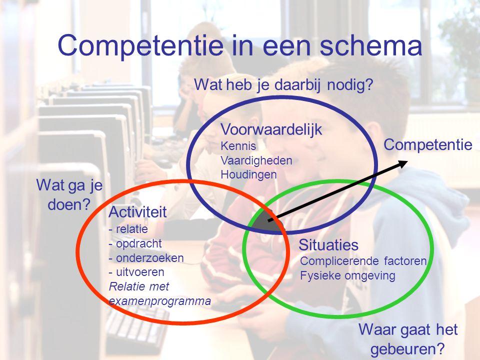 OndernemingsniveauOmschrijving Strategisch >>eindverantwoordelijke(n) Richten Tactisch >>middenmanagement Inrichten Operationeel >>Middenmanagement & Docenten Verrichten Verander-niveaus