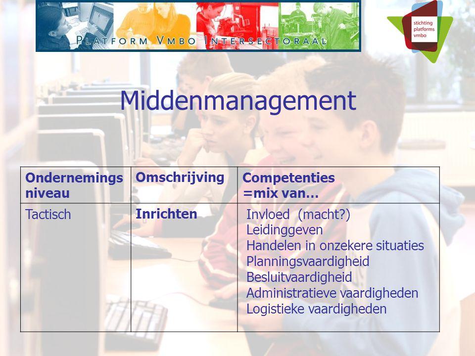 Ondernemings niveau OmschrijvingCompetenties =mix van… TactischInrichten Invloed (macht ) Leidinggeven Handelen in onzekere situaties Planningsvaardigheid Besluitvaardigheid Administratieve vaardigheden Logistieke vaardigheden Middenmanagement