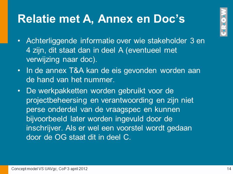 Concept model VS UAVgc, CoP 3 april 201214 Relatie met A, Annex en Doc's Achterliggende informatie over wie stakeholder 3 en 4 zijn, dit staat dan in