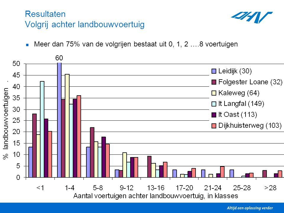 8 Resultaten Volgrij achter landbouwvoertuig Meer dan 75% van de volgrijen bestaat uit 0, 1, 2 ….8 voertuigen Lengte volgrij sterk afhankelijk van camerapositie 60