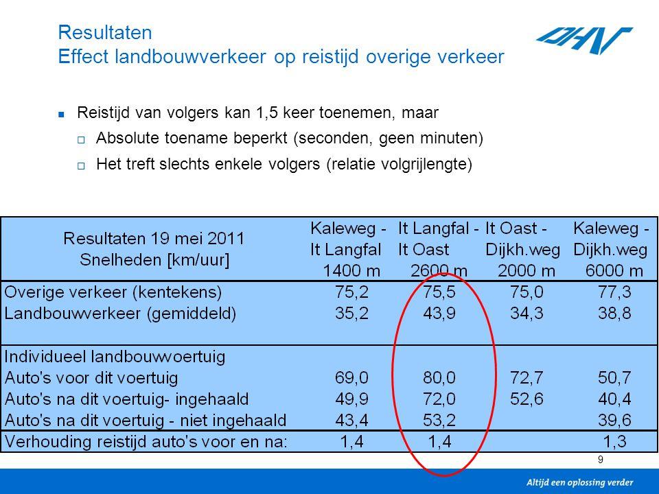 9 Resultaten Effect landbouwverkeer op reistijd overige verkeer Reistijd van volgers kan 1,5 keer toenemen, maar  Absolute toename beperkt (seconden, geen minuten)  Het treft slechts enkele volgers (relatie volgrijlengte)