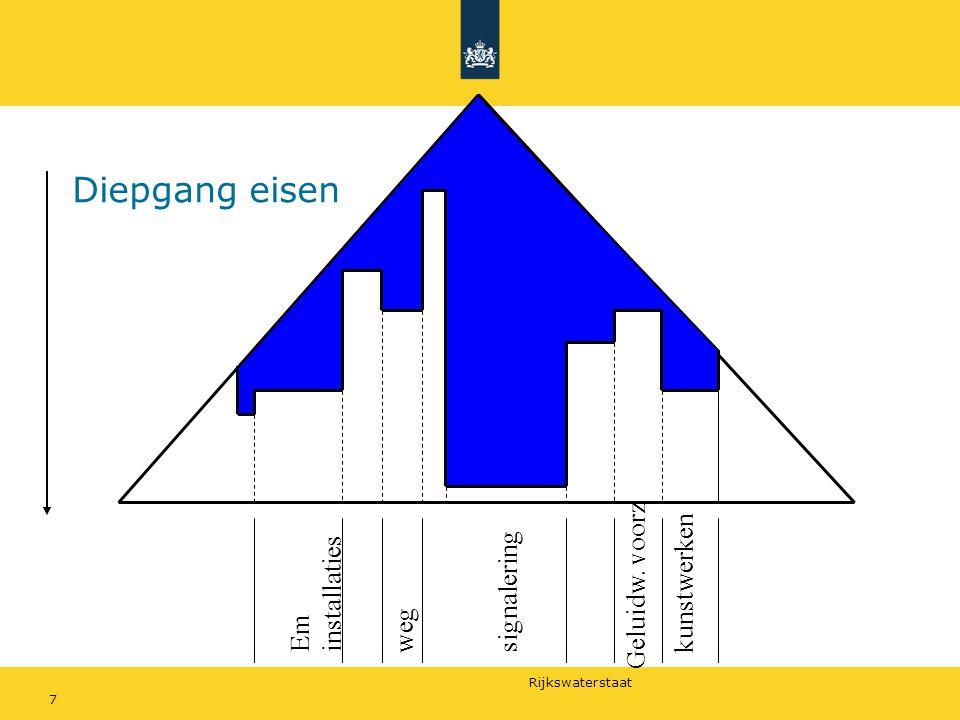 Rijkswaterstaat 7 signaleringEm installaties kunstwerkenweg Geluidw. voorz Diepgang eisen