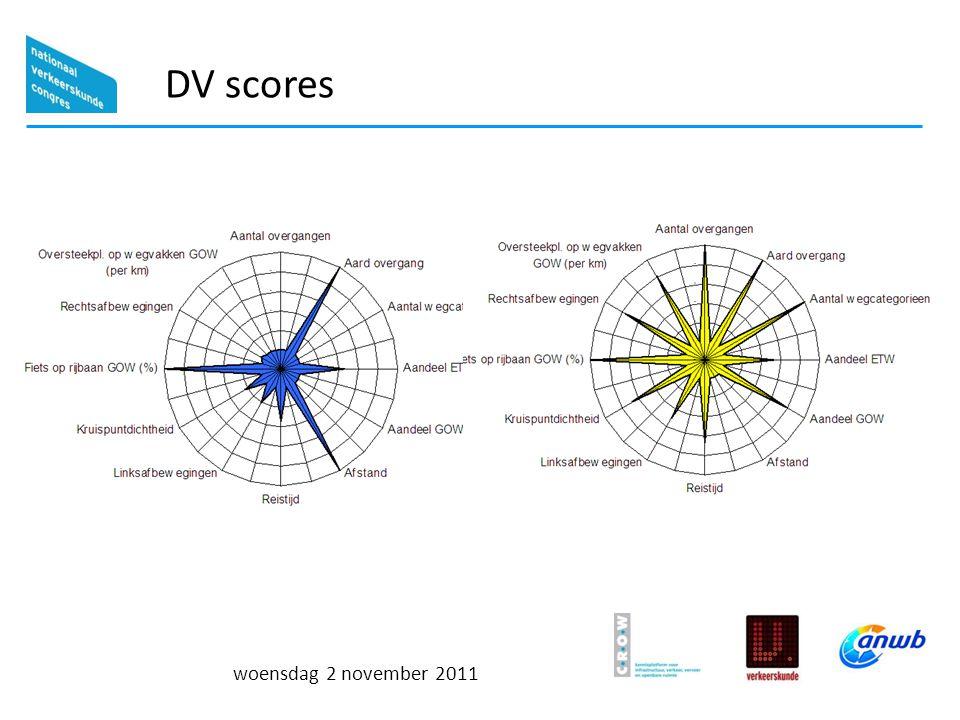 woensdag 2 november 2011 DV scores