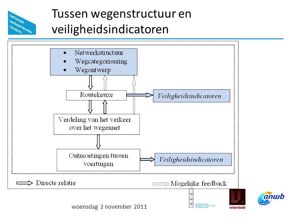woensdag 2 november 2011 Netwerkveiligheidsprocedure Procedure in acht stappen 1.Integraal Ontwerp Netwerk 2.Evaluatie Veiligheidseffecten