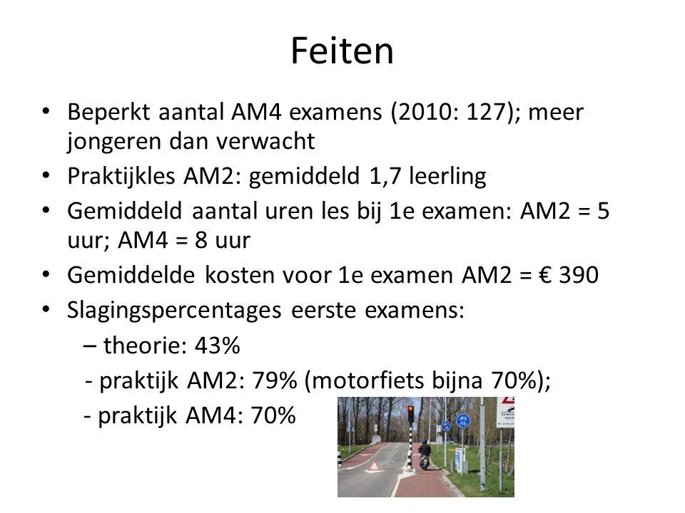 Feiten Beperkt aantal AM4 examens (2010: 127); meer jongeren dan verwacht Praktijkles AM2: gemiddeld 1,7 leerling Gemiddeld aantal uren les bij 1e examen: AM2 = 5 uur; AM4 = 8 uur Gemiddelde kosten voor 1e examen AM2 = € 390 Slagingspercentages eerste examens: – theorie: 43% - praktijk AM2: 79% (motorfiets bijna 70%); - praktijk AM4: 70%