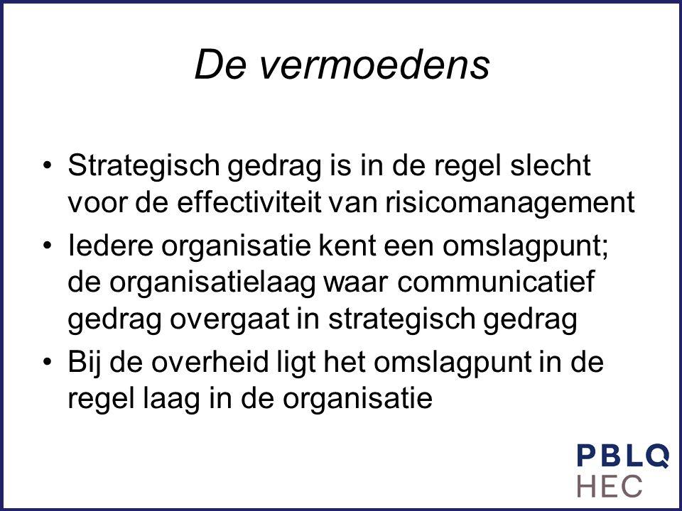 De vermoedens Strategisch gedrag is in de regel slecht voor de effectiviteit van risicomanagement Iedere organisatie kent een omslagpunt; de organisat