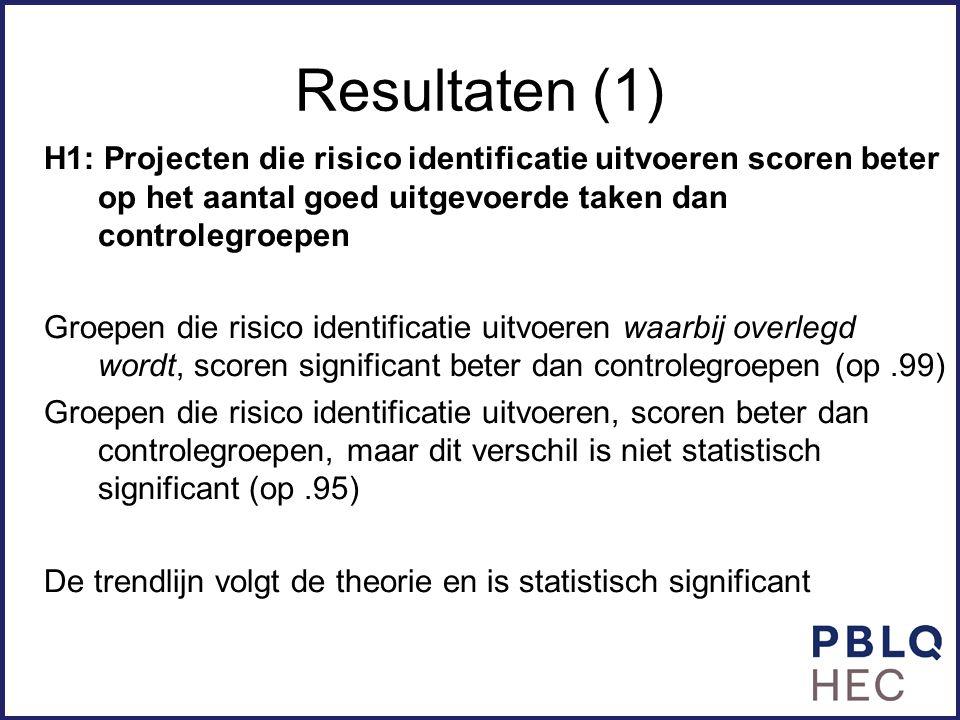 Resultaten (1) H1: Projecten die risico identificatie uitvoeren scoren beter op het aantal goed uitgevoerde taken dan controlegroepen Groepen die risi