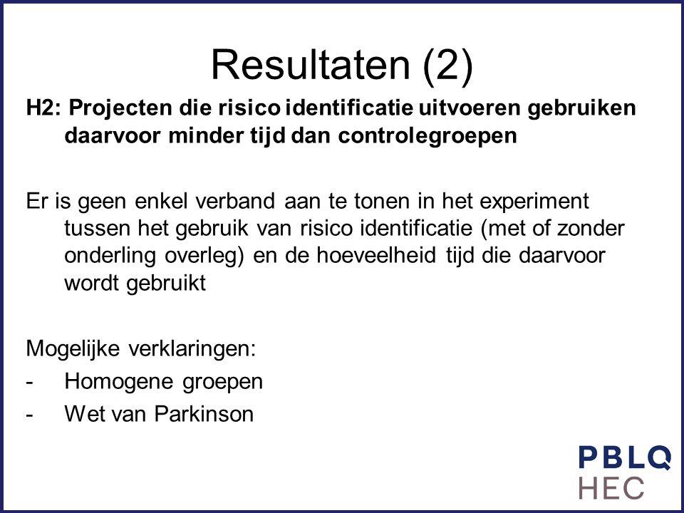 Resultaten (2) H2: Projecten die risico identificatie uitvoeren gebruiken daarvoor minder tijd dan controlegroepen Er is geen enkel verband aan te ton