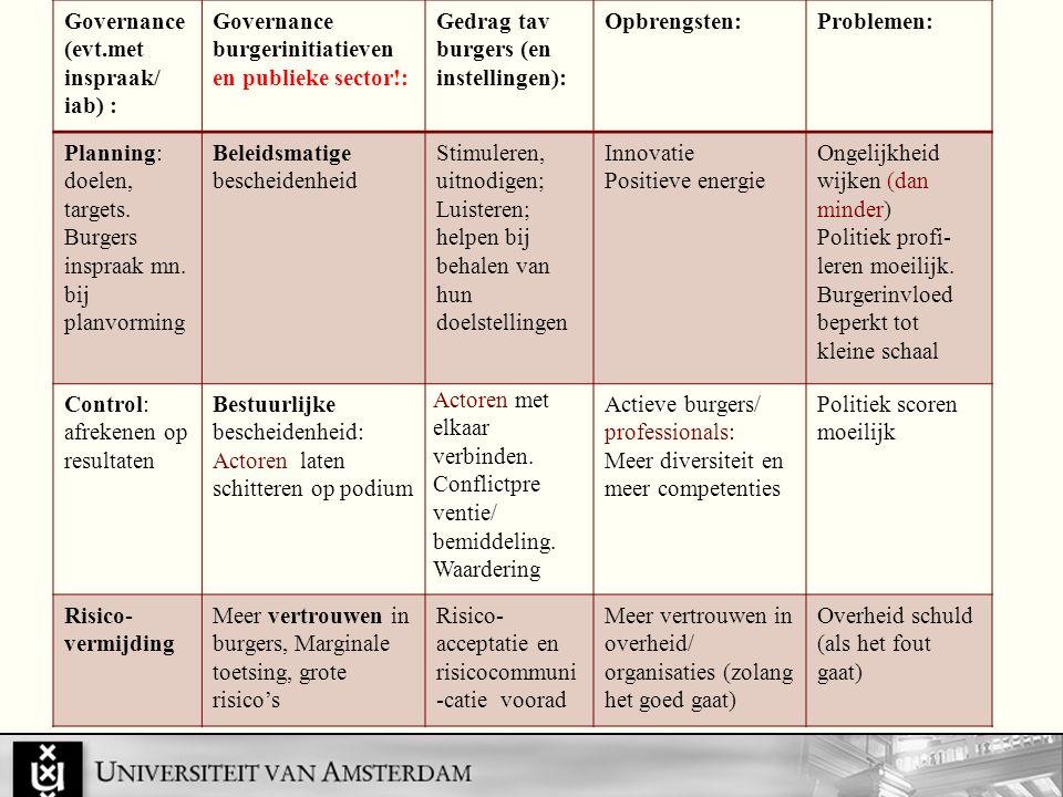 Governance (evt.met inspraak/ iab) : Governance burgerinitiatieven en publieke sector!: Gedrag tav burgers (en instellingen): Opbrengsten:Problemen: Planning: doelen, targets.