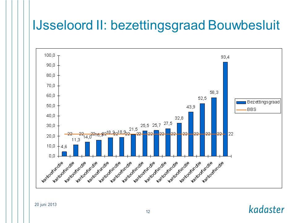 20 juni 2013 12 IJsseloord II: bezettingsgraad Bouwbesluit