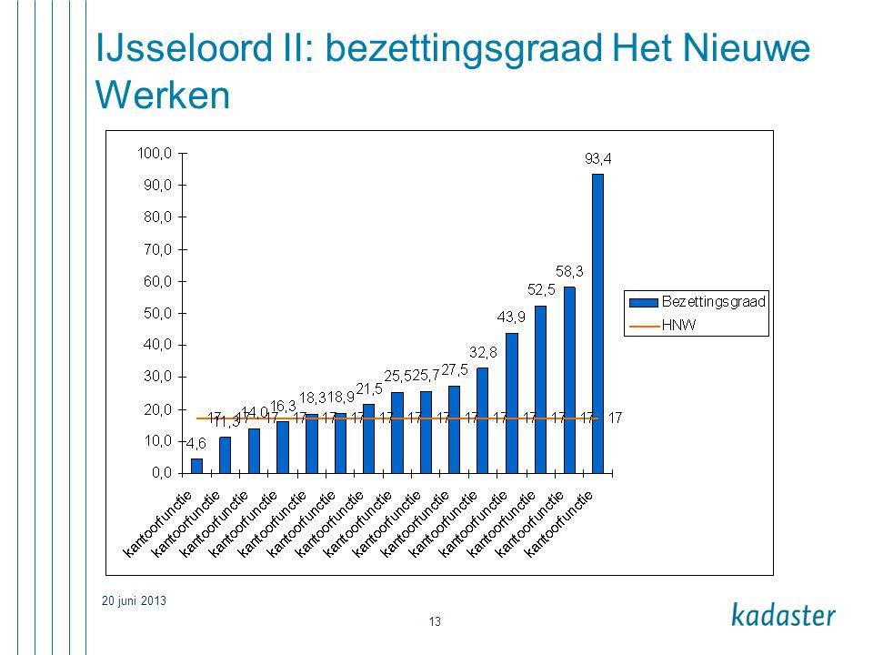 20 juni 2013 13 IJsseloord II: bezettingsgraad Het Nieuwe Werken