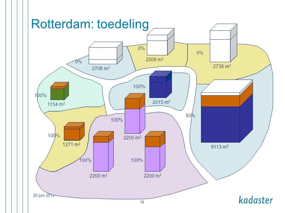 20 juni 2013 19 Rotterdam: toedeling 2509 m 2 1154 m 2 1271 m 2 2200 m 2 9113 m 2 0% 93% 100% 2015 m 2 100% 2738 m 2 2708 m 2 2200 m 2 100%