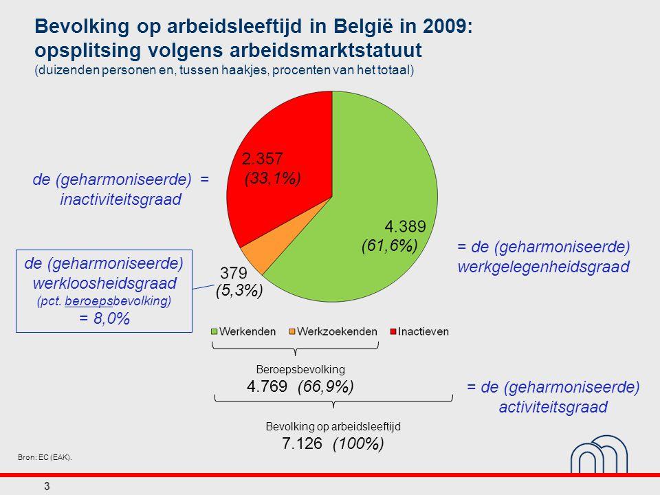 3 Bevolking op arbeidsleeftijd in België in 2009: opsplitsing volgens arbeidsmarktstatuut (duizenden personen en, tussen haakjes, procenten van het totaal) Bron: EC (EAK).