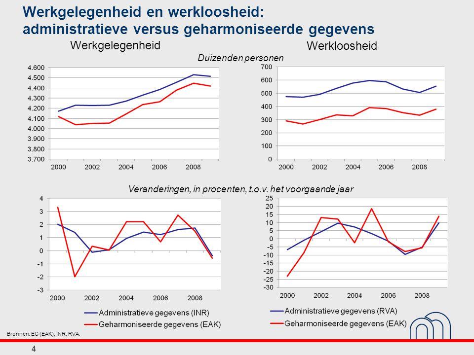 4 Werkgelegenheid en werkloosheid: administratieve versus geharmoniseerde gegevens Bronnen: EC (EAK), INR, RVA.
