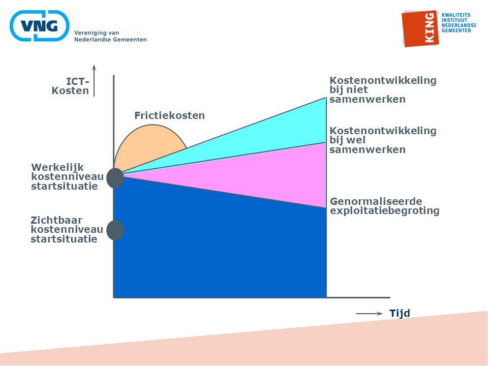 ICT- Kosten Kostenontwikkeling bij niet samenwerken Genormaliseerde exploitatiebegroting Kostenontwikkeling bij wel samenwerken Frictiekosten Werkelij