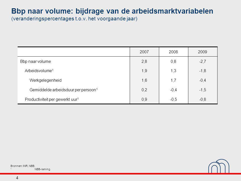 4 Bbp naar volume: bijdrage van de arbeidsmarktvariabelen (veranderingspercentages t.o.v.