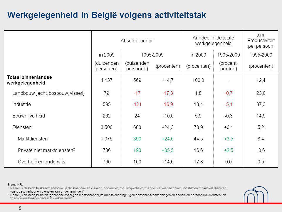 5 Werkgelegenheid in België volgens activiteitstak Bron: INR.