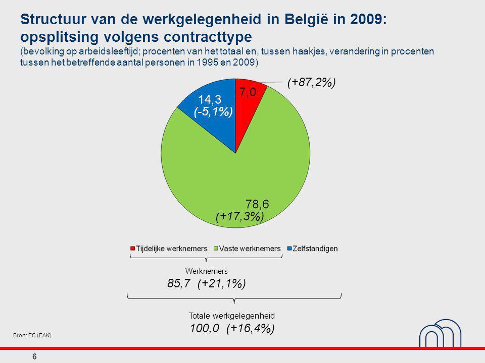 6 Structuur van de werkgelegenheid in België in 2009: opsplitsing volgens contracttype (bevolking op arbeidsleeftijd; procenten van het totaal en, tussen haakjes, verandering in procenten tussen het betreffende aantal personen in 1995 en 2009) Bron: EC (EAK).