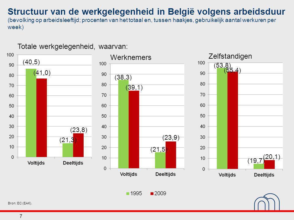 7 Structuur van de werkgelegenheid in België volgens arbeidsduur (bevolking op arbeidsleeftijd; procenten van het totaal en, tussen haakjes, gebruikelijk aantal werkuren per week) Bron: EC (EAK).