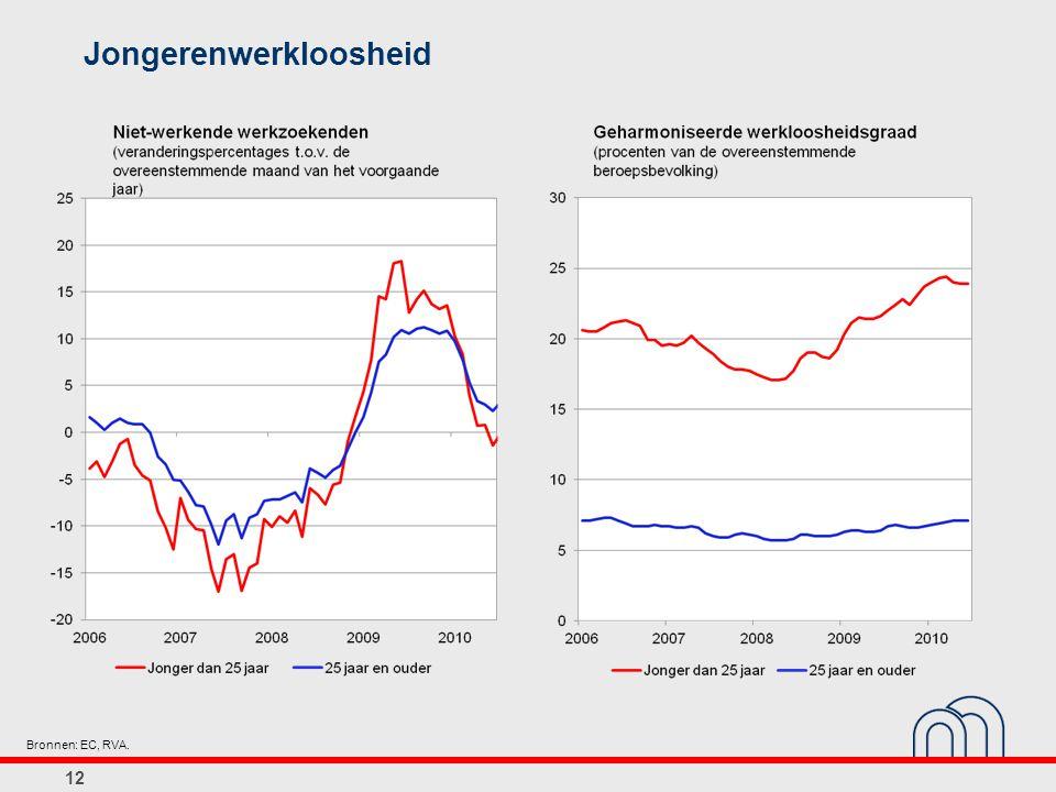 Jongerenwerkloosheid 12 Bronnen: EC, RVA.