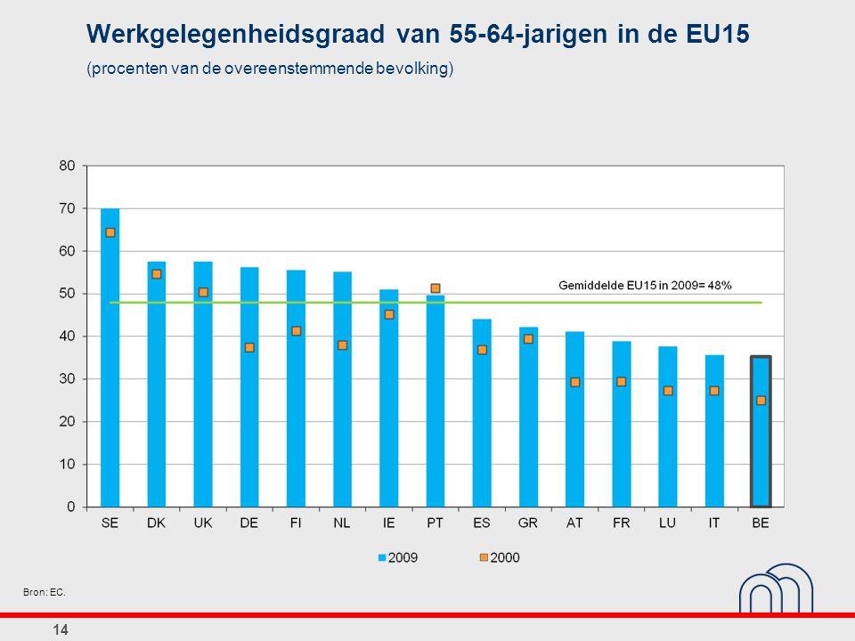 14 Werkgelegenheidsgraad van 55-64-jarigen in de EU15 (procenten van de overeenstemmende bevolking) Bron: EC.