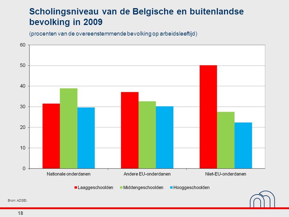 18 Scholingsniveau van de Belgische en buitenlandse bevolking in 2009 (procenten van de overeenstemmende bevolking op arbeidsleeftijd) Bron: ADSEI.