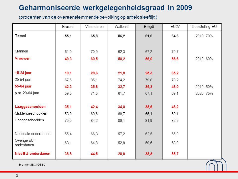 3 Geharmoniseerde werkgelegenheidsgraad in 2009 (procenten van de overeenstemmende bevolking op arbeidsleeftijd) Texte BrusselVlaanderenWalloniëBelgiëEU27Doelstelling EU Totaal 55,165,856,261,664,62010: 70% Mannen 61,070,962,367,270,7 Vrouwen 49,360,550,256,058,62010: 60% 15-24 jaar 19,128,621,825,335,2 25-54 jaar 67,585,174,279,878,2 55-64 jaar 42,335,832,735,346,02010: 50% p.m.