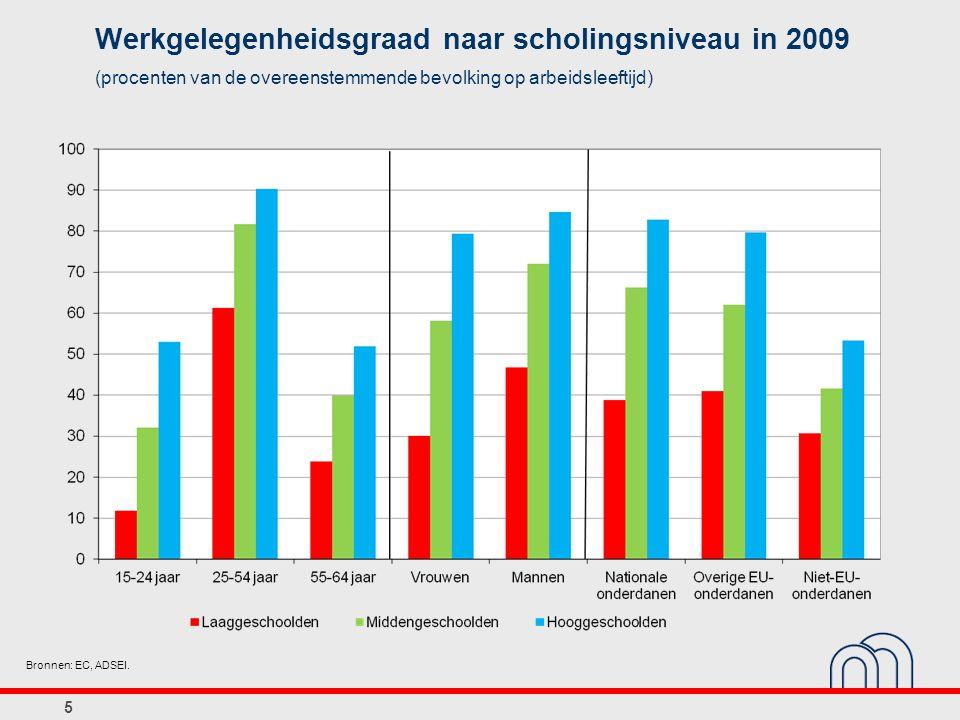5 Werkgelegenheidsgraad naar scholingsniveau in 2009 (procenten van de overeenstemmende bevolking op arbeidsleeftijd) Bronnen: EC, ADSEI.