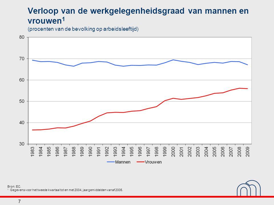 7 Verloop van de werkgelegenheidsgraad van mannen en vrouwen 1 (procenten van de bevolking op arbeidsleeftijd) Bron: EC.