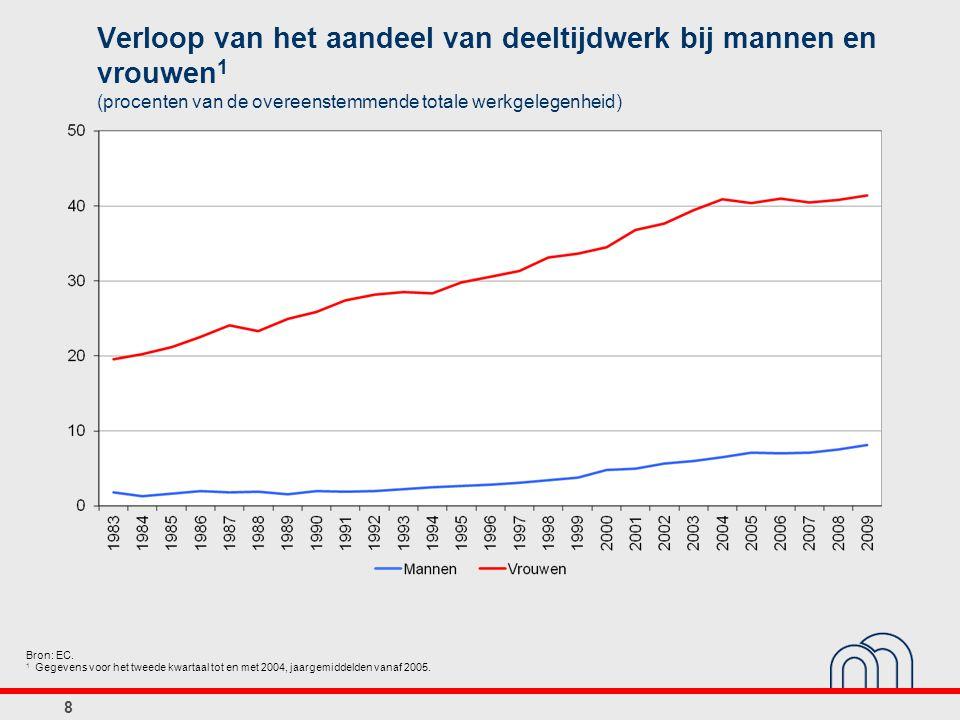 8 Verloop van het aandeel van deeltijdwerk bij mannen en vrouwen 1 (procenten van de overeenstemmende totale werkgelegenheid) Bron: EC.