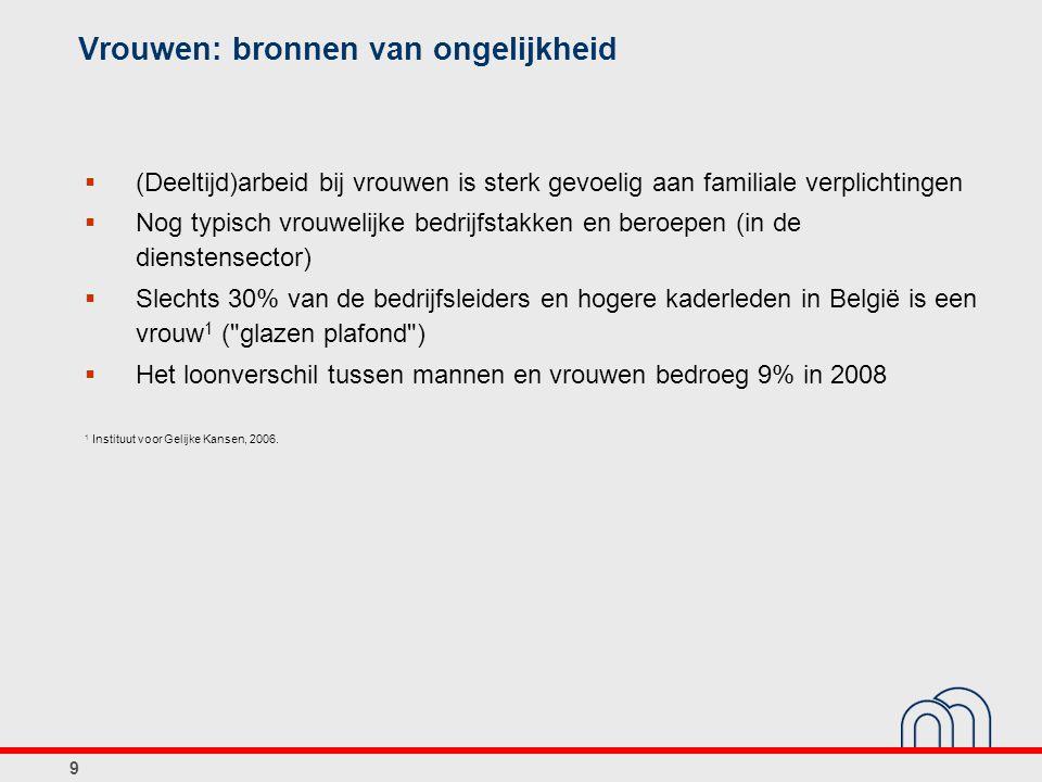 9 Vrouwen: bronnen van ongelijkheid  (Deeltijd)arbeid bij vrouwen is sterk gevoelig aan familiale verplichtingen  Nog typisch vrouwelijke bedrijfstakken en beroepen (in de dienstensector)  Slechts 30% van de bedrijfsleiders en hogere kaderleden in België is een vrouw 1 ( glazen plafond )  Het loonverschil tussen mannen en vrouwen bedroeg 9% in 2008 1 Instituut voor Gelijke Kansen, 2006.