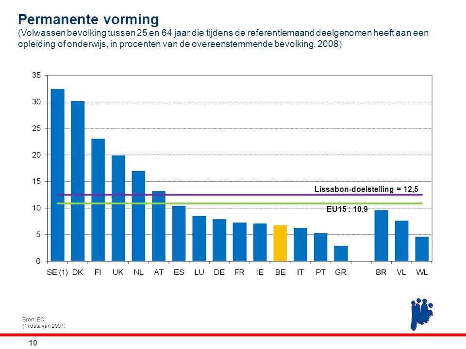 10 Bron: EC. (1) data van 2007. Permanente vorming (Volwassen bevolking tussen 25 en 64 jaar die tijdens de referentiemaand deelgenomen heeft aan een