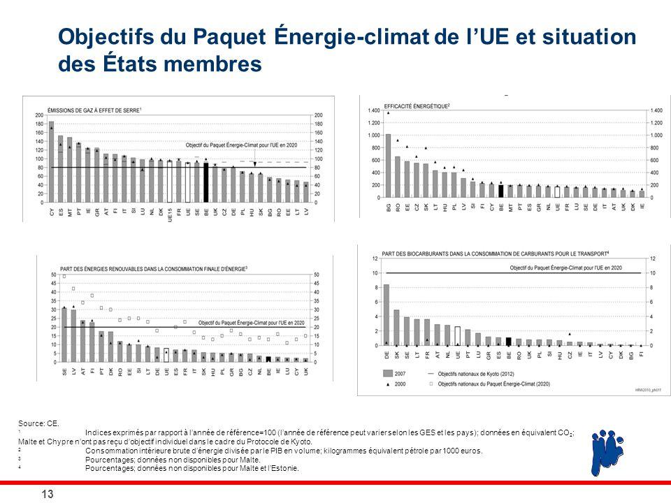 13 Objectifs du Paquet Énergie-climat de l'UE et situation des États membres Source: CE. 1 Indices exprimés par rapport à l'année de référence=100 (l'