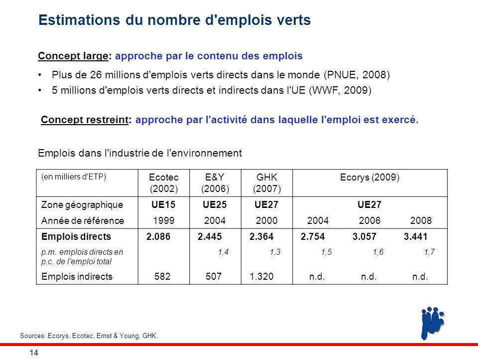 14 Estimations du nombre d'emplois verts Concept large: approche par le contenu des emplois Plus de 26 millions d'emplois verts directs dans le monde