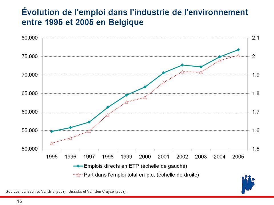 Évolution de l'emploi dans l'industrie de l'environnement entre 1995 et 2005 en Belgique 15 Sources: Janssen et Vandille (2009), Sissoko et Van den Cr