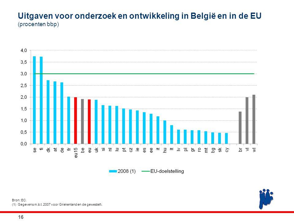 16 Uitgaven voor onderzoek en ontwikkeling in België en in de EU (procenten bbp) Bron: EC. (1)Gegevens m.b.t. 2007 voor Griekenland en de geweste n.
