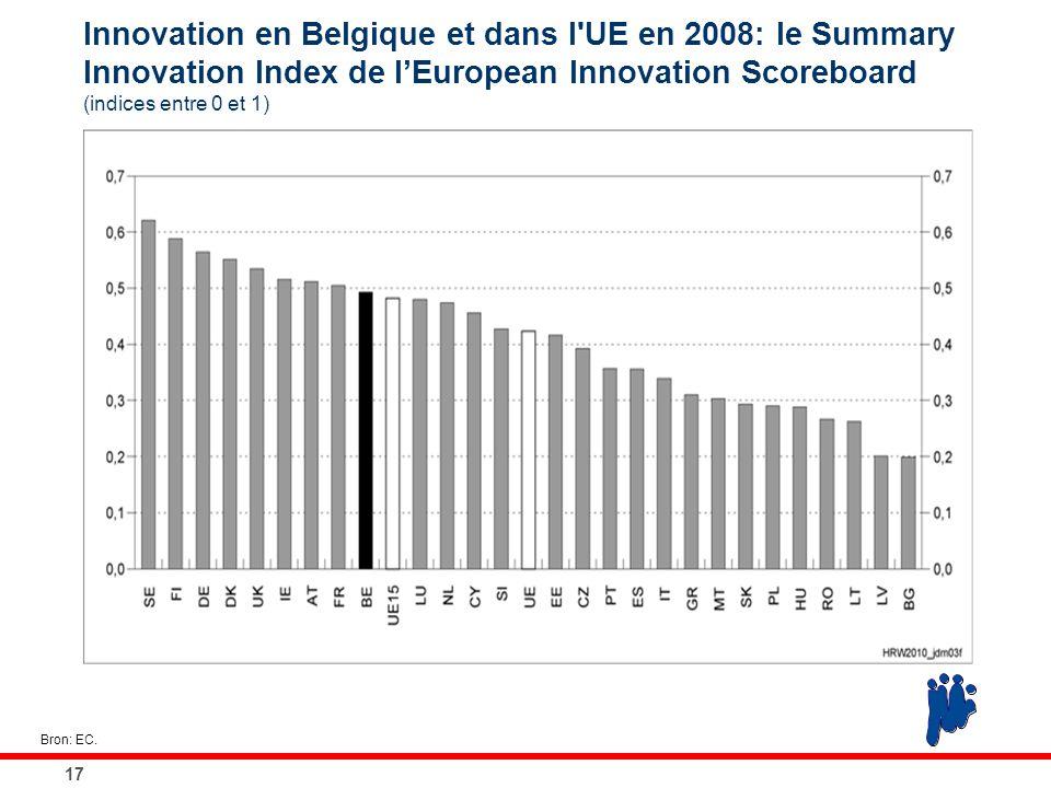 Innovation en Belgique et dans l'UE en 2008: le Summary Innovation Index de l'European Innovation Scoreboard (indices entre 0 et 1) 17 Bron: EC.