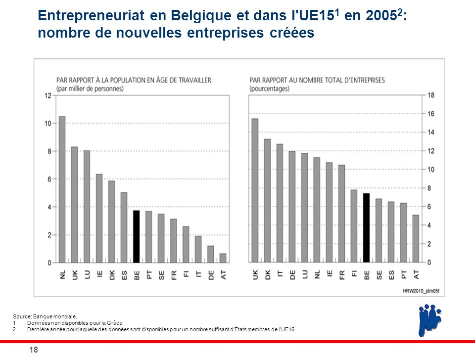 Entrepreneuriat en Belgique et dans l'UE15 1 en 2005 2 : nombre de nouvelles entreprises créées 18 Source: Banque mondiale. 1Données non disponibles p