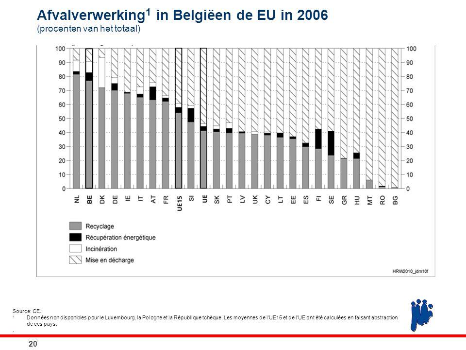 Afvalverwerking 1 in Belgiëen de EU in 2006 (procenten van het totaal) 20 Source: CE. 1 Données non disponibles pour le Luxembourg, la Pologne et la R