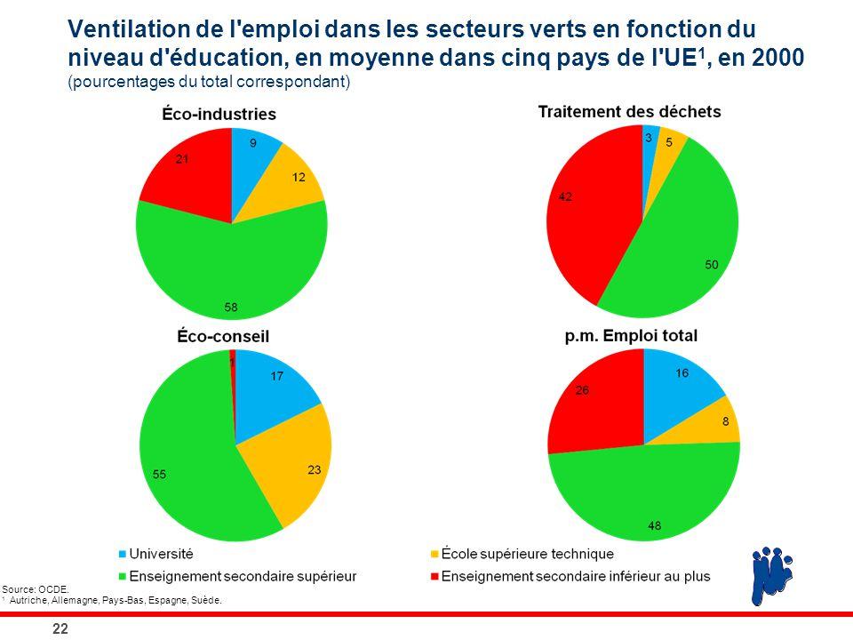 Ventilation de l'emploi dans les secteurs verts en fonction du niveau d'éducation, en moyenne dans cinq pays de l'UE 1, en 2000 (pourcentages du total
