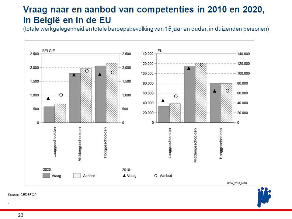 Vraag naar en aanbod van competenties in 2010 en 2020, in België en in de EU (totale werkgelegenheid en totale beroepsbevolking van 15 jaar en ouder,