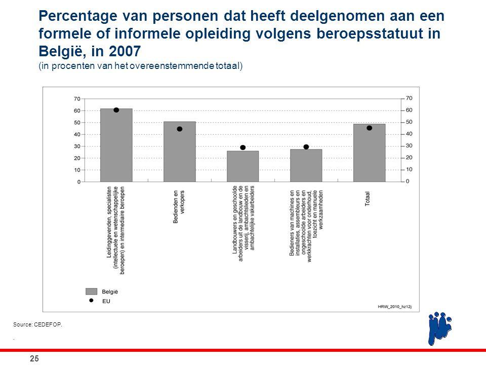 Percentage van personen dat heeft deelgenomen aan een formele of informele opleiding volgens beroepsstatuut in België, in 2007 (in procenten van het o